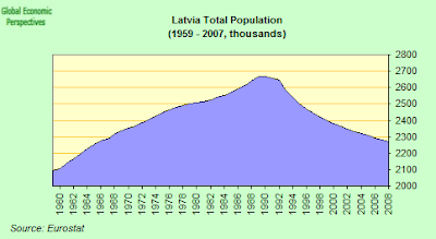 Latvian+Population.png