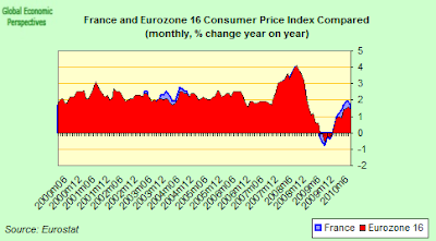 france+and+eurozone+cpi+two.png