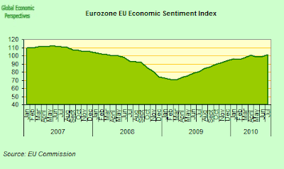 Euro+Area+Sentiment+Indicator.png