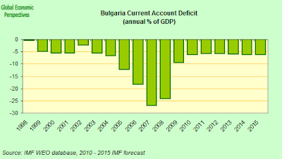 Bulgaria+Current+Account+Annual.png