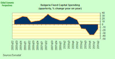 Bulgaria+Fixed+Capital+Spending.png