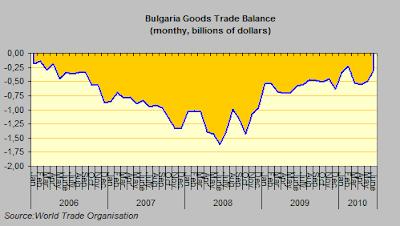 Bulgaria+Trade+Balance.png