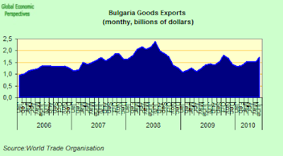 Bulgaria+Exports.png