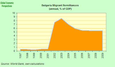 Bulgaria+Remmitances.png