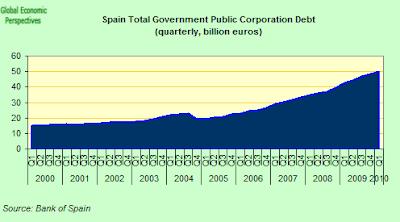 Spain+Total+Government+Public+Corporation.png