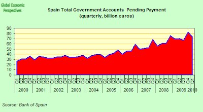 Spain+Total+Government+Accounts+Pending.png