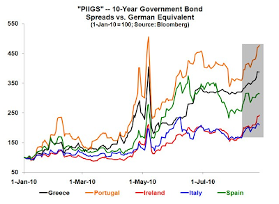 PIIGS+Spreads.png