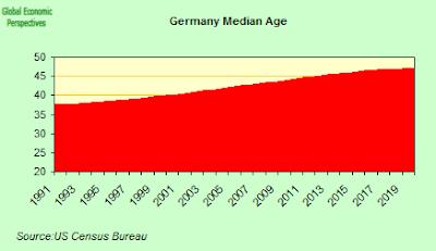 German+median+age.png