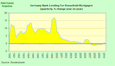 German+Total+Mortgage+Lending+Y-o-Y.png