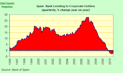 Spain+Bank+Lending+to+Corporates+YOY.png