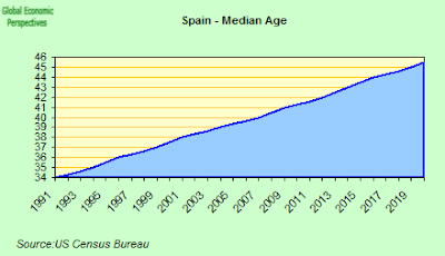 Spain+Median+Age.png