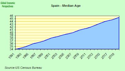 Spain+Median+Age.png