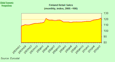 finland+retail+sales+two.png