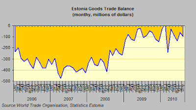 estonia+trade+deficit.png