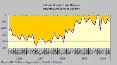 estonia+trade+deficit.png