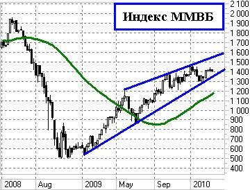 Индекс ММВБ недельный график