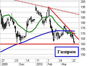 Газпром хуже всех