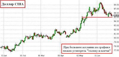 Если долго-долго-долго-долго, на индекс доллара смотреть...