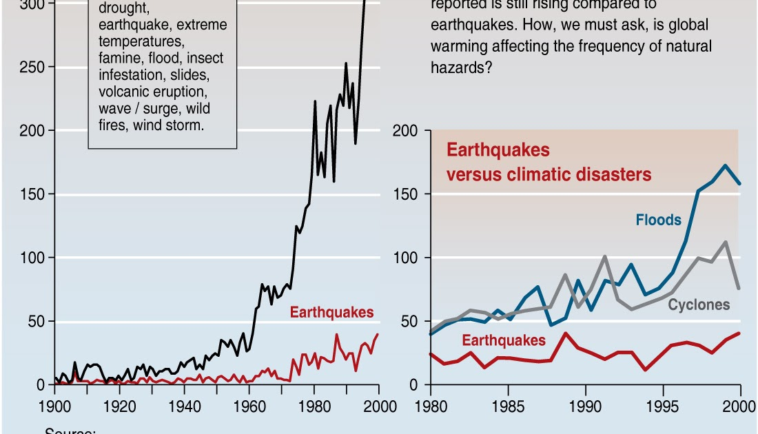 comparing earthquakes Transcript of the haiti and kobe earthquake comparison which was worse: the haiti or kobe earthquakes the haiti earthquake comparing the aftermath.