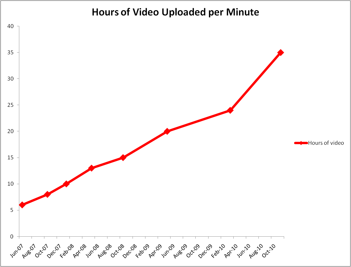YouTube graph of uploads per minute
