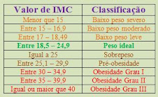 Tabela de Classificação de BMI = IMC