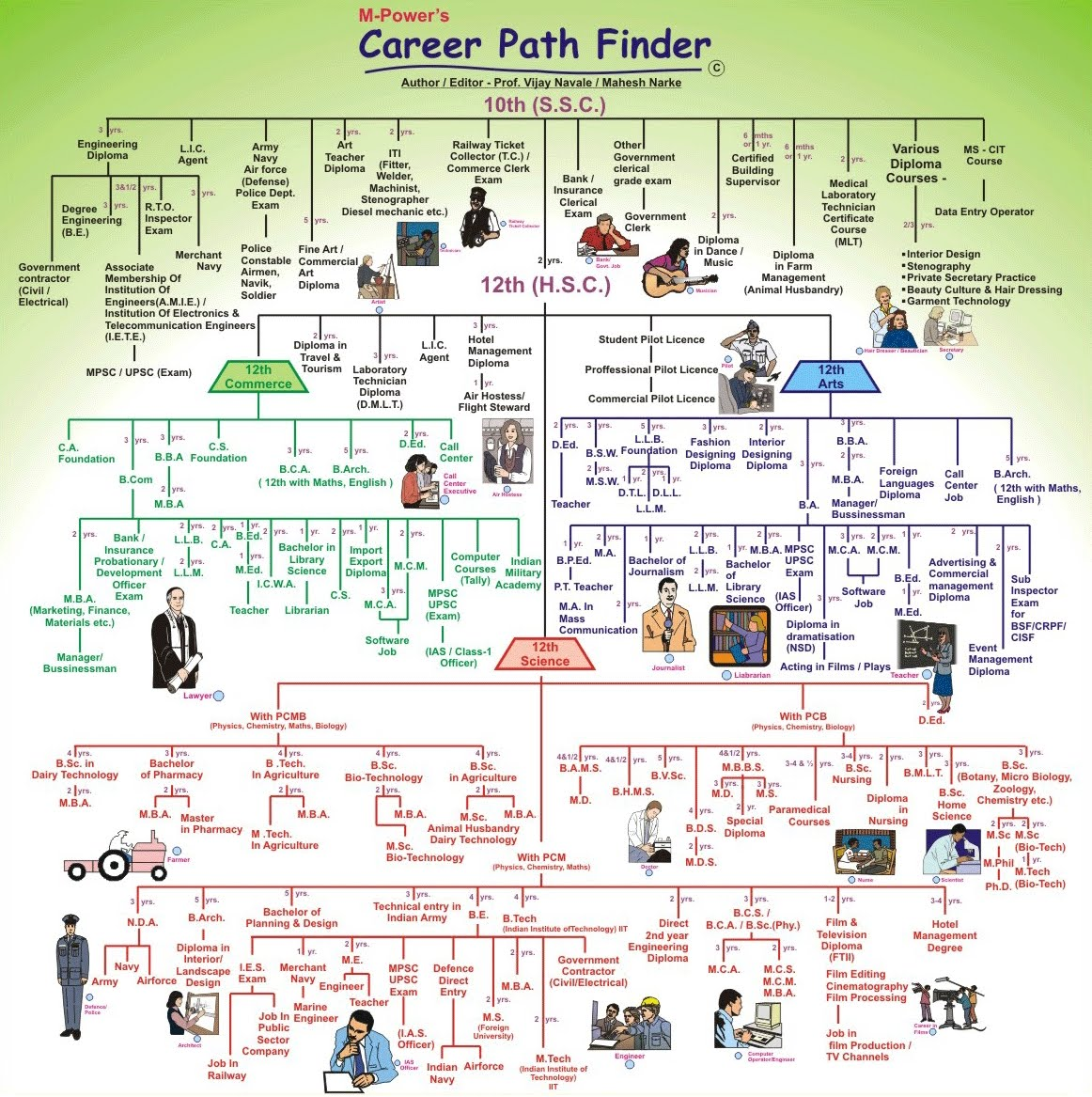 chettour horizons 4 students: career path finder, Human Body