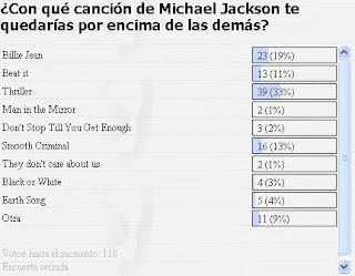 ENCUESTA CON QUE MUSICA DE MICHAEL JACKSON TE QUEDARIAS POR ENCIMA DE LAS DEMAS