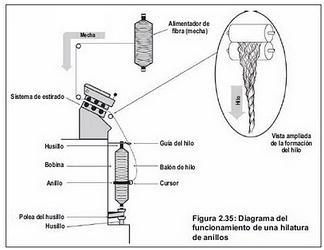 Manual Textil Proceso De Hilatura