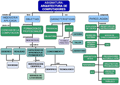 Blogger diego mapa conceptual plan tematico arquitectura for Mapa facultad de arquitectura