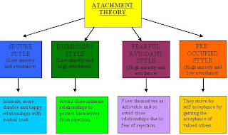 Essays attachment theory