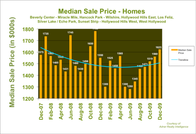 Median Price Home Los Angeles