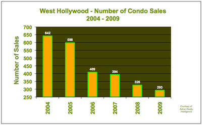 Condo Sales West Hollywood 2004 - 2009