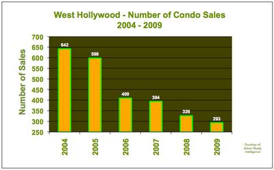 Condo Sales West Hollywood 2004 - 2009