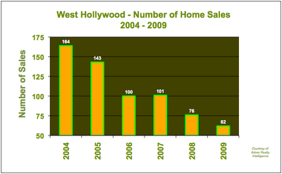 Home Sales West Hollywood 2004 - 2009