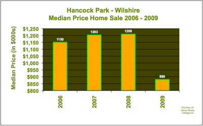 Hancock Park Wilshire Sales Prices 2006 - 2009
