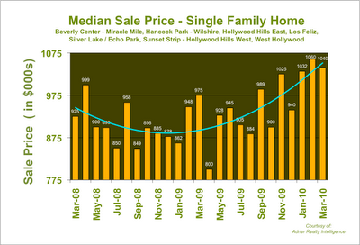 LA Median Home Price 2010