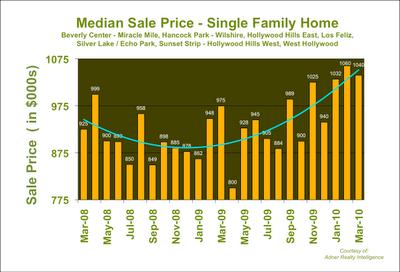 LA Median Home Price 2010