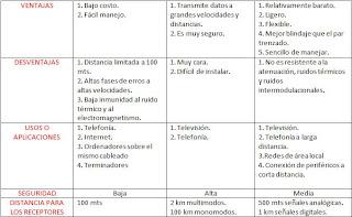 Corsaje Tecnica Nicolas Cuadro Comparativo