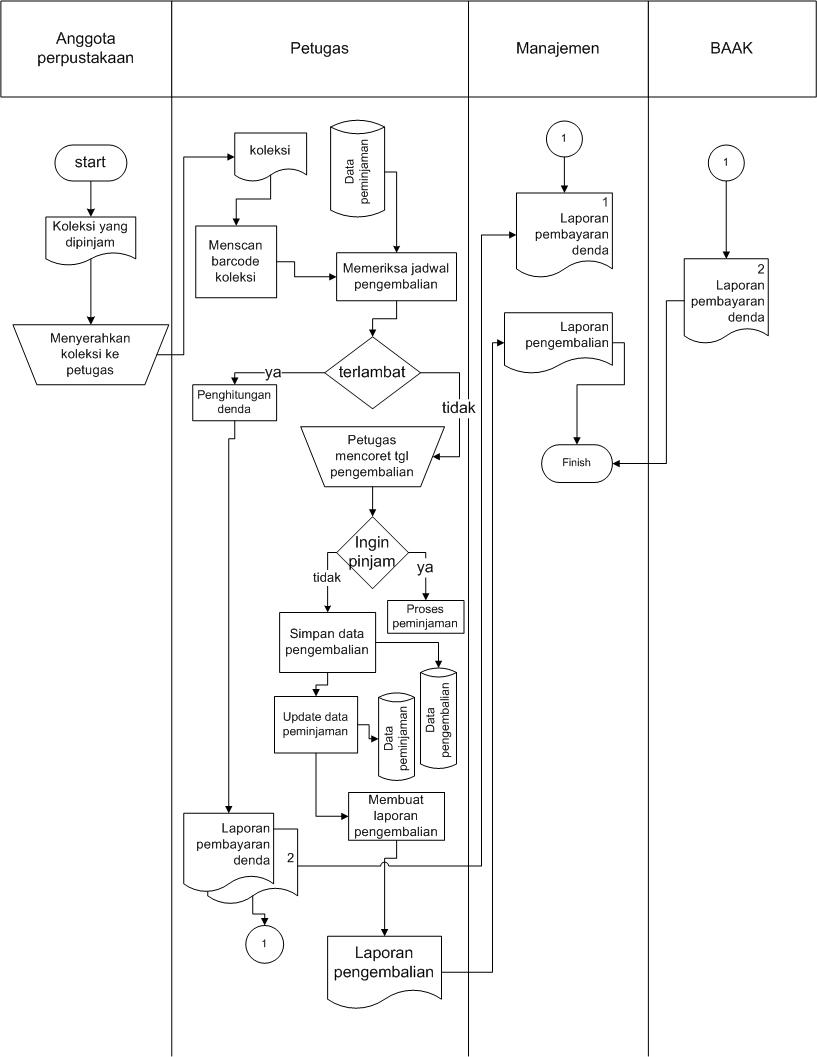 Firda arinuyasha tugas psi proposal sistem perpustakaan ccuart Choice Image