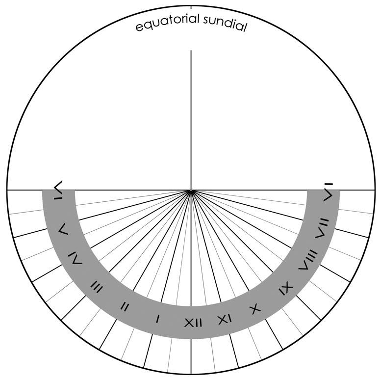 Polaris: Understanding the Equatorial Sundial