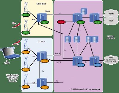 Umts Technology December 2009