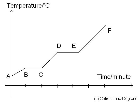 Cations and Dogions October 2010 – Heating Curves Worksheet