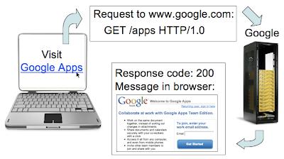 200 response code flow chart