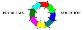 Problema/Solución circular