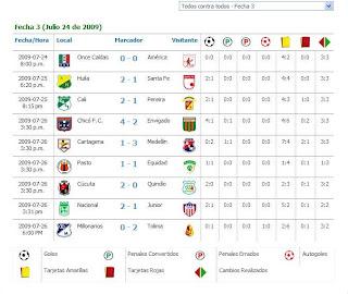 Resultados De La 3 Fecha De La Copa Mustang II