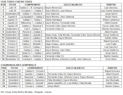 Asi Llego Once Caldas A La Final Del Torneo Clausura Del Futbol Colombiano