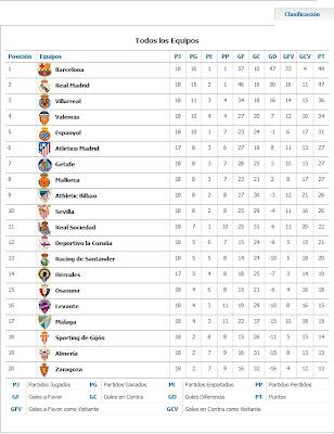Tabla De Posiciones De La Liga Española Temporada 2010 – 2011