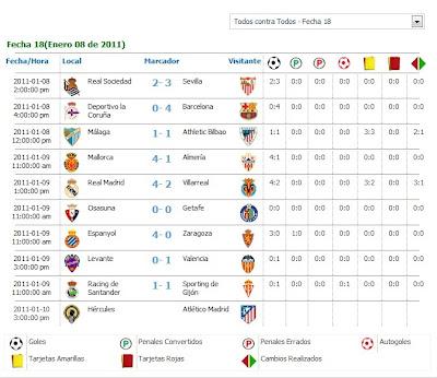 Resultado Partidos De La Liga Española – Jornada N°18