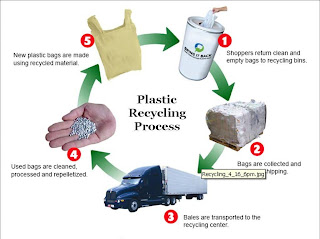 Ldpe recycling