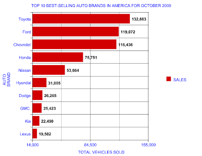 top 10 best selling auto brands in america for october of 2009 good car bad car. Black Bedroom Furniture Sets. Home Design Ideas